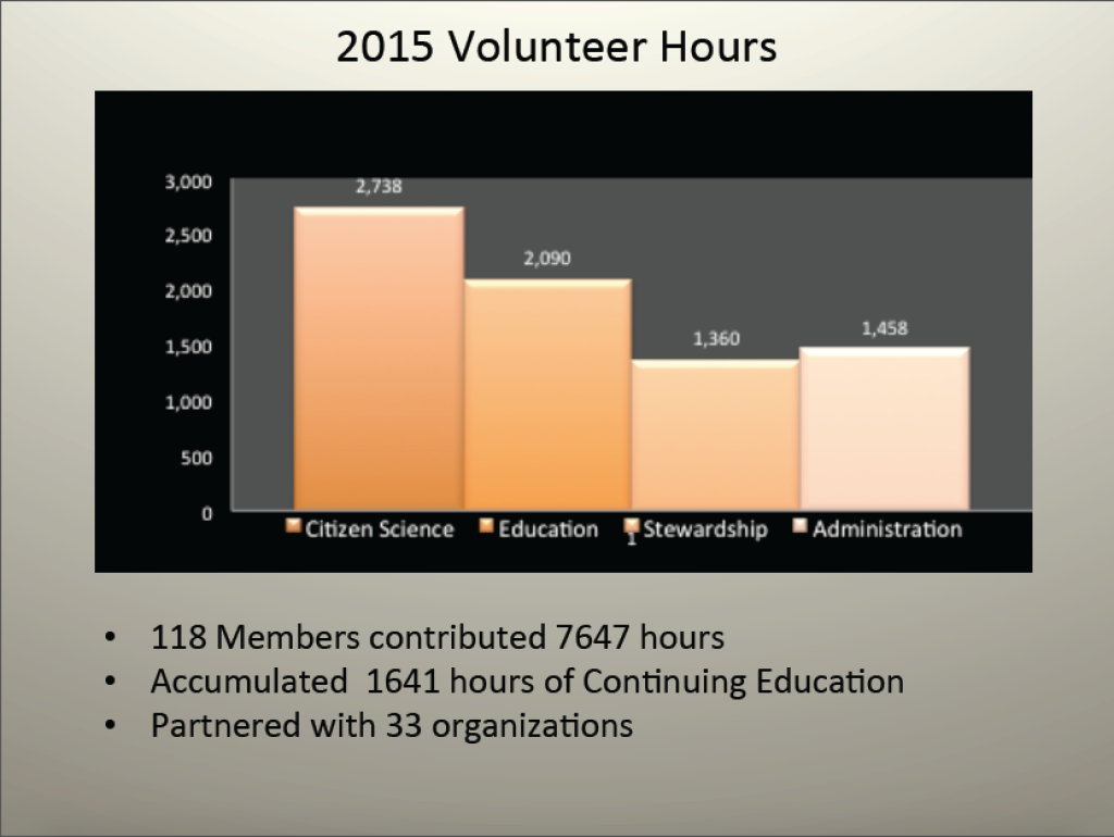 RMN volunteer hours 2015 1