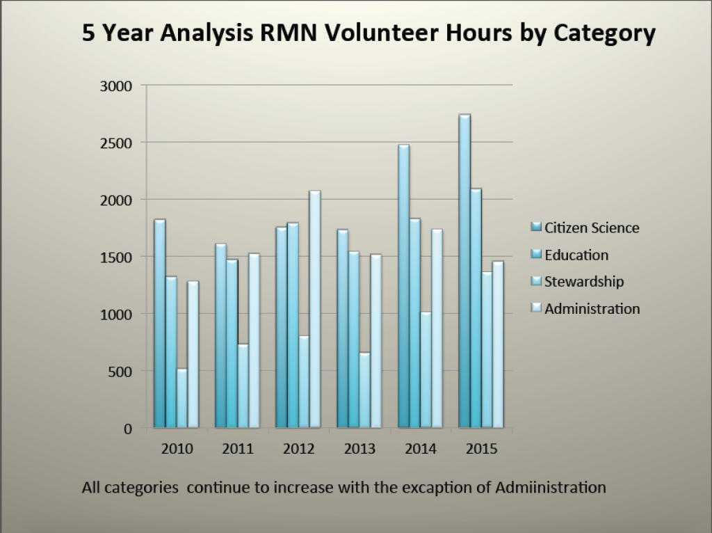 RMN volunteer hours 2015 2