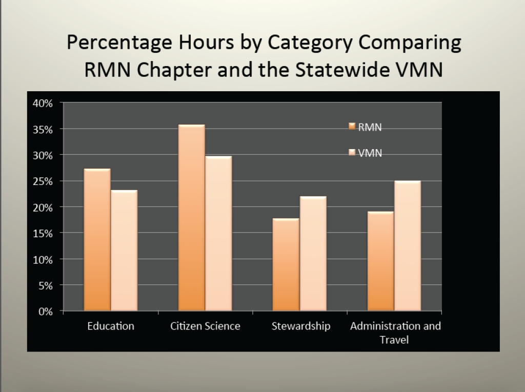RMN volunteer hours 2015 4